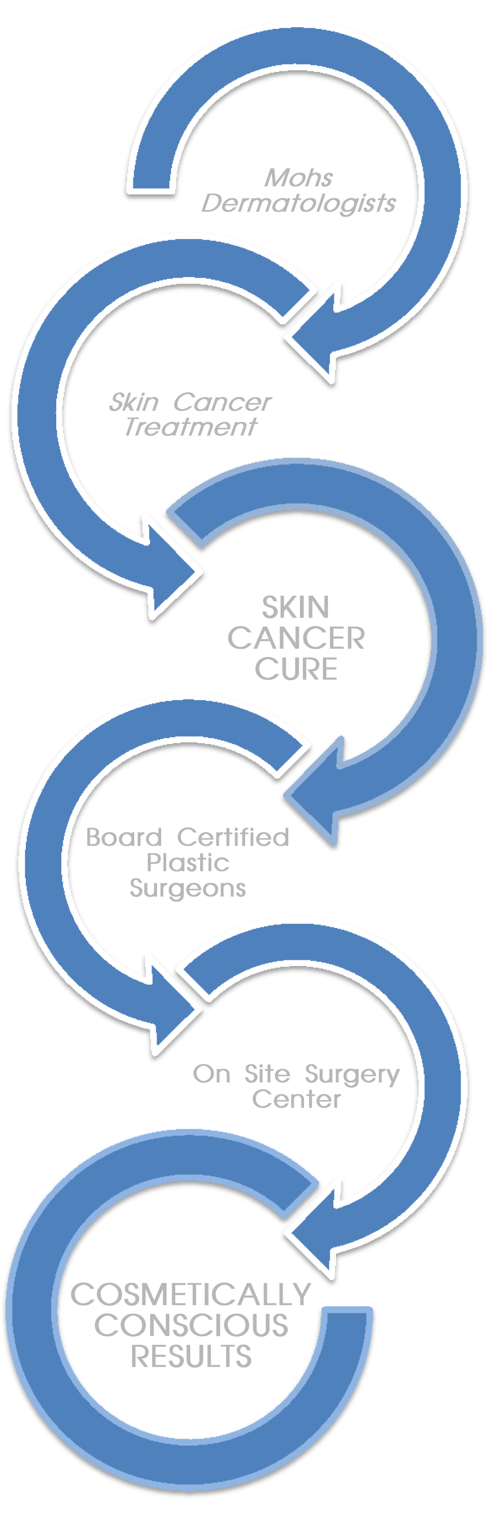 Skin-Cancer-And-Reconstructive-Surgery-Center-Team-Approach